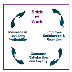 Increased Spirit at Work leads to Increased Productivity